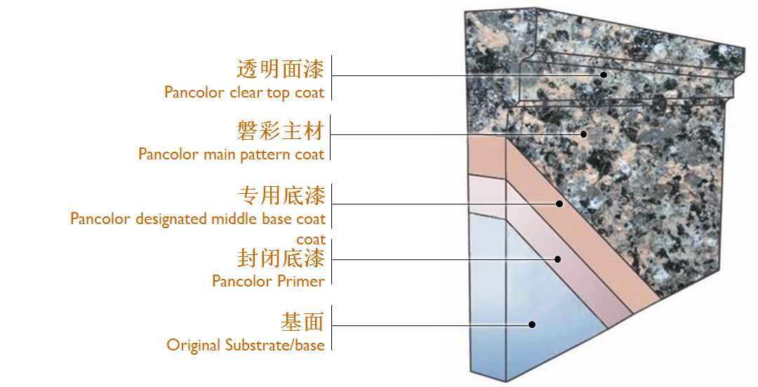 professional surface coating service